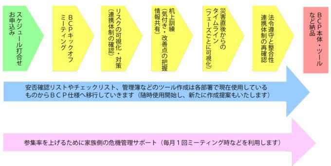 医療機関BCP策定スケジュール